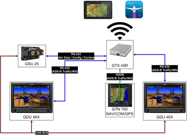 Exp Aircraft Services on garmin sensor, garmin speedometer, garmin 3010c wiring, atx connector diagram, data mapping diagram, garmin network cable wiring, garmin usb wiring,